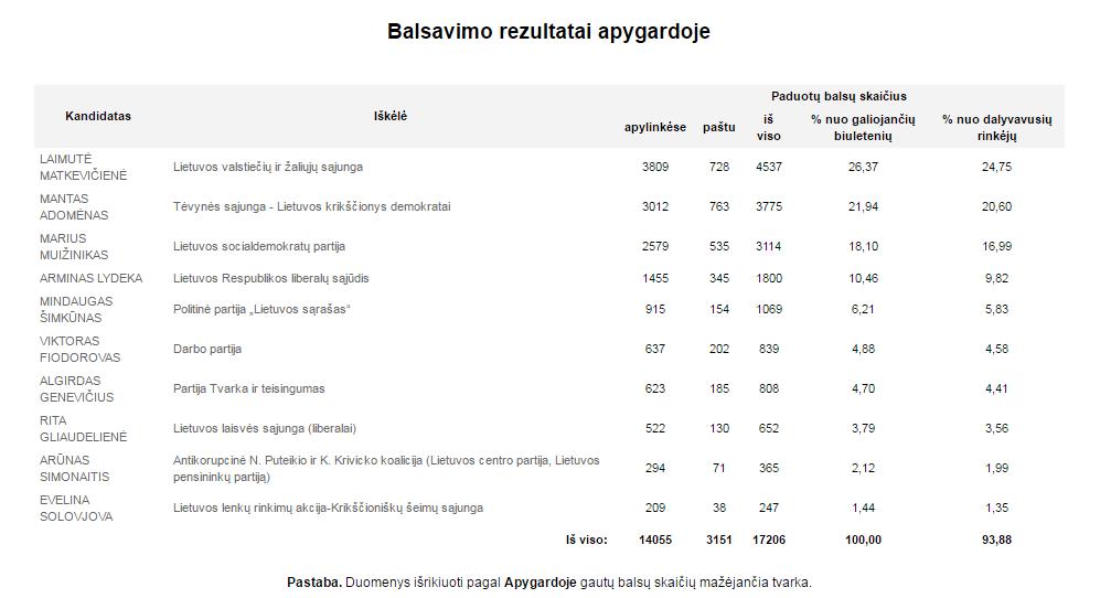 VRK duomenys po pirmojo balsavimo turo Kaišiadorių - Elektrėnų apygardoje.